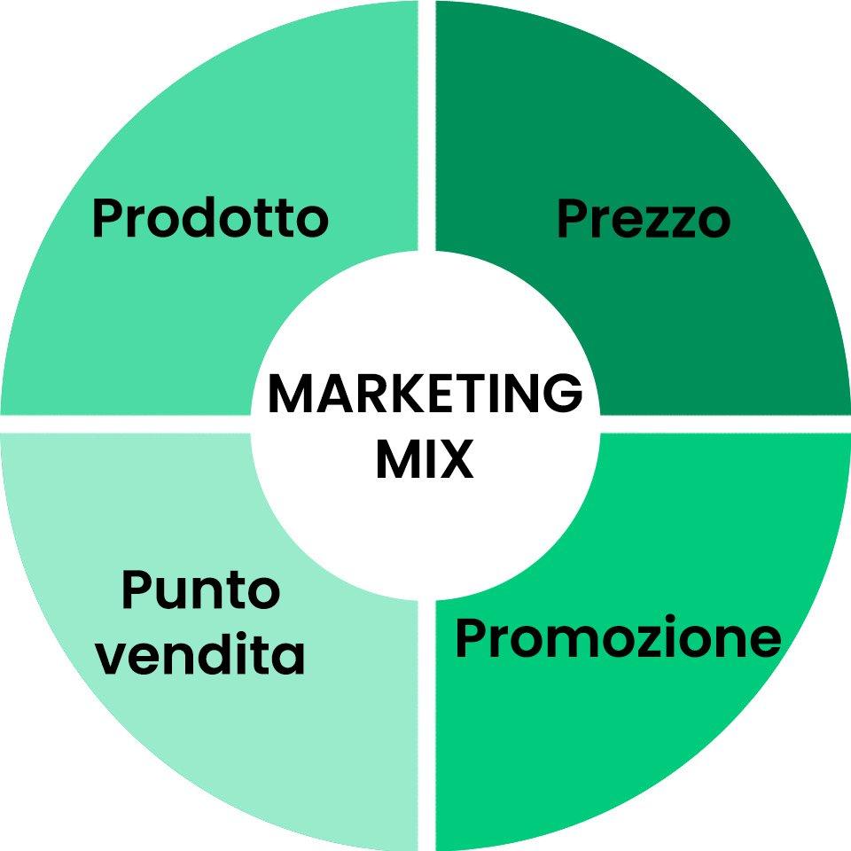 4 P del Marketing Mix