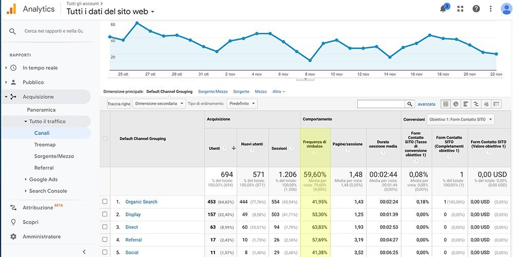 frequenza di rimbalzo Google Analytics